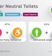 Almost half of restrooms in Government buildings now gender neutral