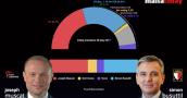 MaltaToday Survey | PL still leads by four points, Muscat trust by five
