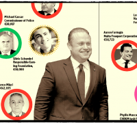 Public sector salary list: see who is paid more than Malta's prime minister