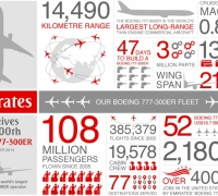 Emirates welcomes its 100th Boeing 777-300ER