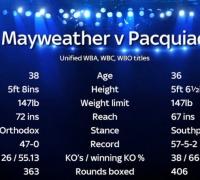 Mayweather v Pacquiao stats