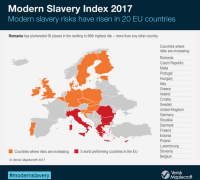 Malta at risk of modern slavery, study finds