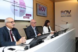 Bank of Valletta announces €143.9 million in pre-tax profits