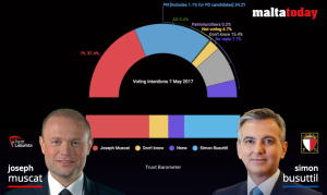 MaltaToday Survey | Trust ratings up for Muscat and Busuttil