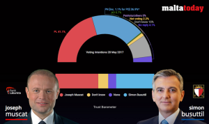 MaltaToday Survey | PL still leads by four points, Muscat trust by five