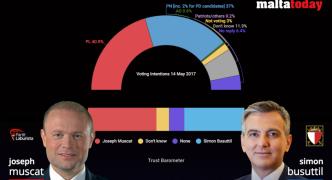 MaltaToday Survey | Muscat retains trust lead, parties four points apart