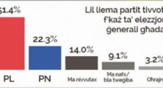 Gap between PL and PN grows to 75,000 votes, only 38% of Maltese satisfied law is respected, surveys show