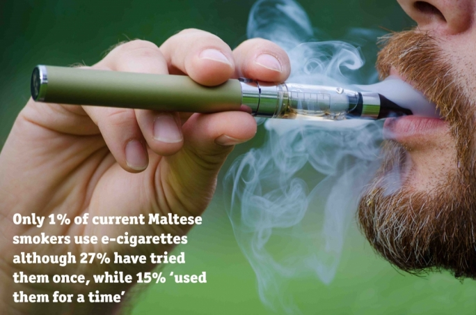 Only 1% of current Maltese smokers use e-cigarettes although 27% have tried them once while 15% have used them for a time.