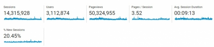 (Screenshot taken on 26 January 2016 for the period of January 1 2016-December 31 2016; Source: Google Analytics)