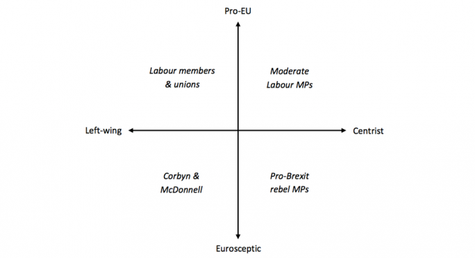 How Labour divides on Brexit