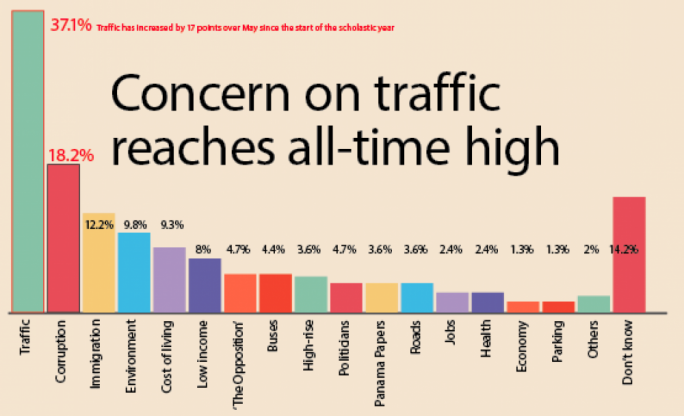 The number of respondents concerned about traffic represents a 17 point increase over the figures for last May