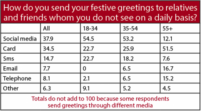 MaltaToday's Christmas survey asked respondents how they send greetings to friends and relatives whom they do not see on a daily basis
