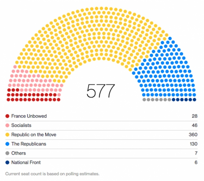 President Emmanuel Macron's party won about 360 out of 577 seats in France's lower house