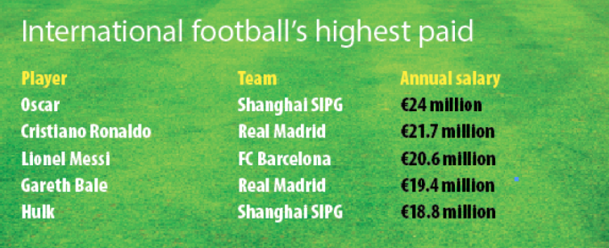 The highest paid in international football