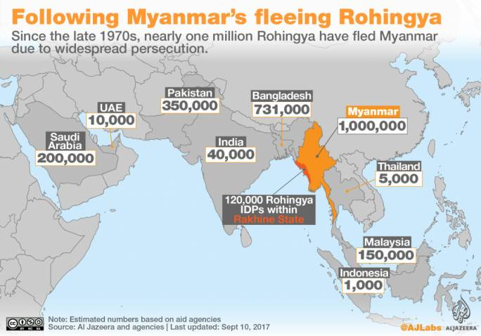 Since the late 1970s, nearly one million Rohingya have fled Myanmar due to widespread persecution. Photo: Al Jazeera