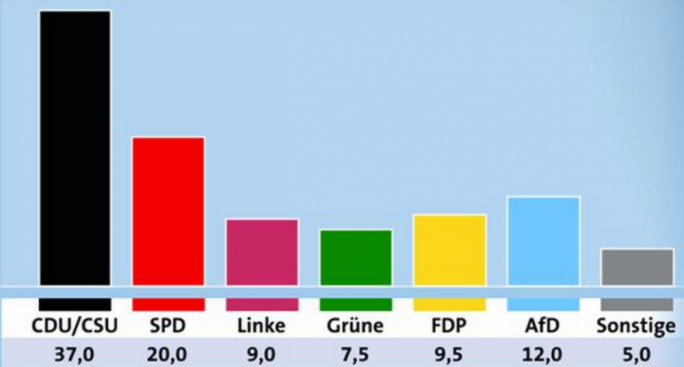 Support for Merkel's CDU/CSU bloc - known as the 'Union' - stood at 37 percent on Friday, its lowest since April, but still far ahead of the SPD, on 20 percent