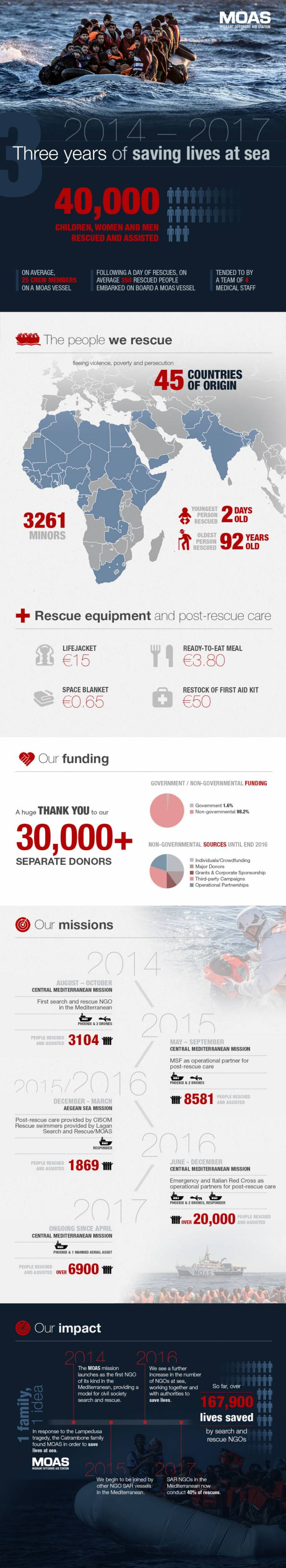 Three Years of Saving Lives At Sea Image: MOAS/Malta Today