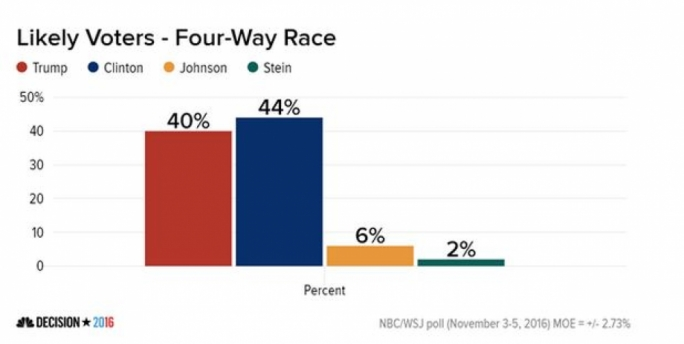 Final Day's Polls Give Hillary Clinton a Narrow Lead