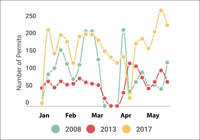Total Permits Jan - May 2017