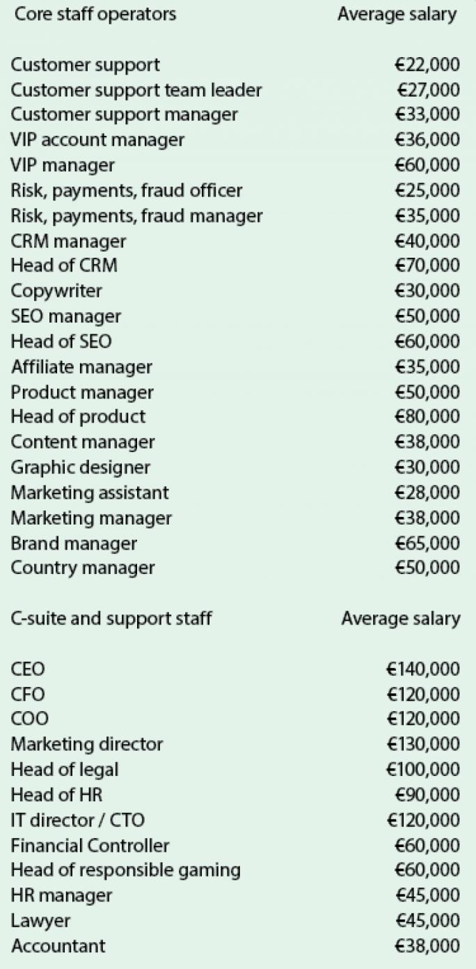 Average base salaries range between €90,000 and €140,000 a year