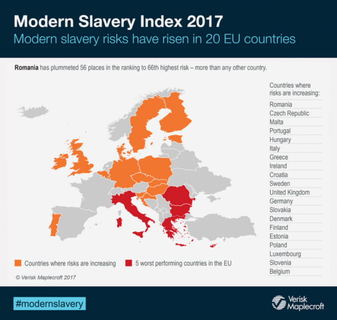 Verisk Maplecroft's Modern Slavery Index outlines Romania, Greece, Italy, Cyprus and Bulgaria as Europe's highest risk for modern slavery