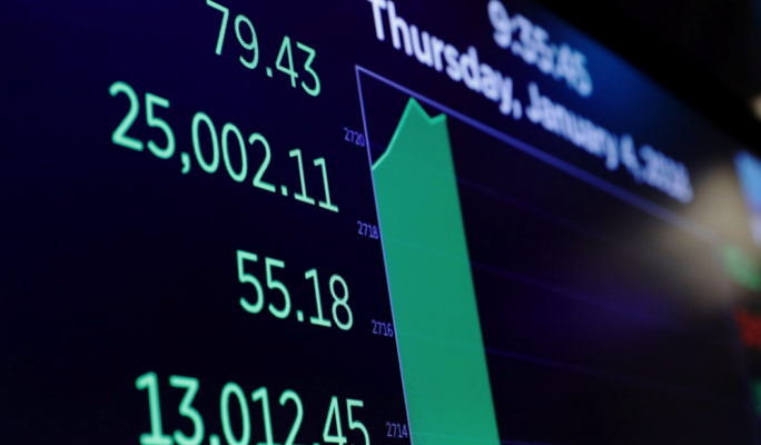 Dow Jones Industrial Average was up 160 points, or 0.6%, at 25,074, breaking above 25,000 for its first time ever