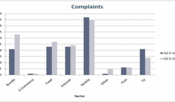 Complaints raised by sector, mobile tops the list