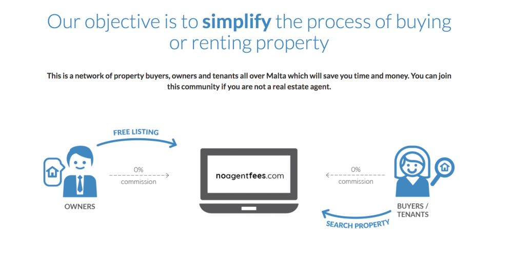 Advertising your property is easier on NoAgentFees.com