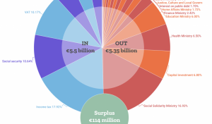 Budget 2020: The government's spending and income visualised