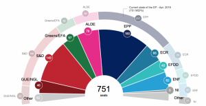 EPP will remain largest grouping in European Parliament, poll projections show