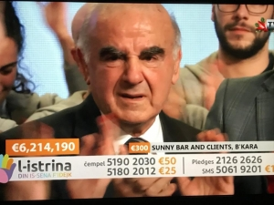 L-Istrina charity telethon collects €6.2 million