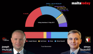 MaltaToday Survey | Labour still leads by four points, Muscat trust steady
