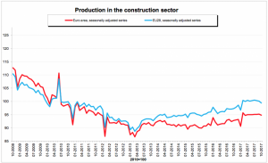 Production in construction in October down by 0.4% in euro area, decreased by 0.1% in Malta in Q3 2017
