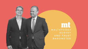 MaltaToday Survey | Joseph Muscat slips as Adrian Delia posts meek recovery