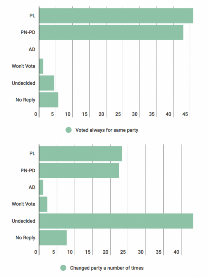 A graph depicting voter habits