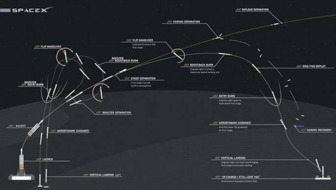 A graphic showing the path of the Falcon Heavy rocket
