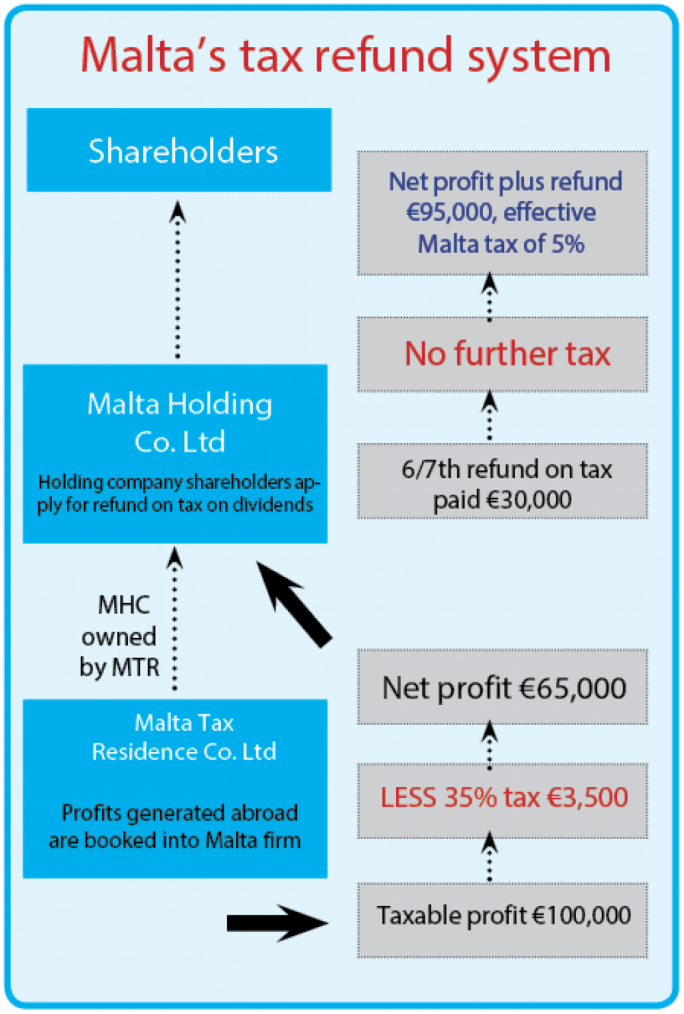 Every year Malta wipes out €2 billion in foreign tax by