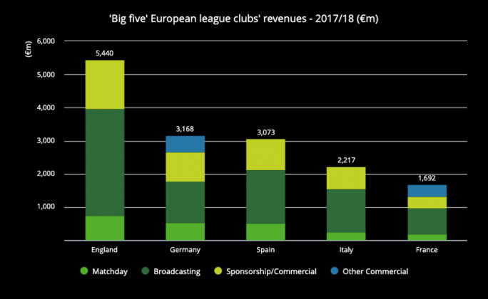 The English league's revenues are far greater than their European rivals. Deloitte