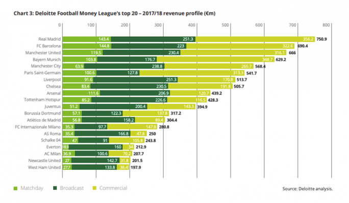 Liverpool and Tottenham are the seventh and tenth biggest earners in Europe. Deloitte