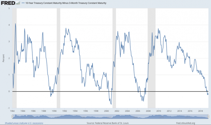 Shaded areas indicate US recessions (all follow an inversion). Federal Reserve Bank of St Louis