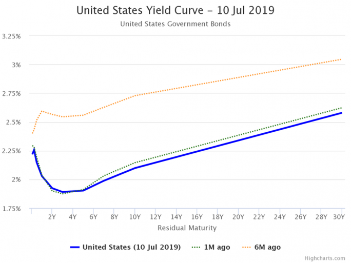The US yield curve is now inverted (but wasn't six months ago). World Government Bonds