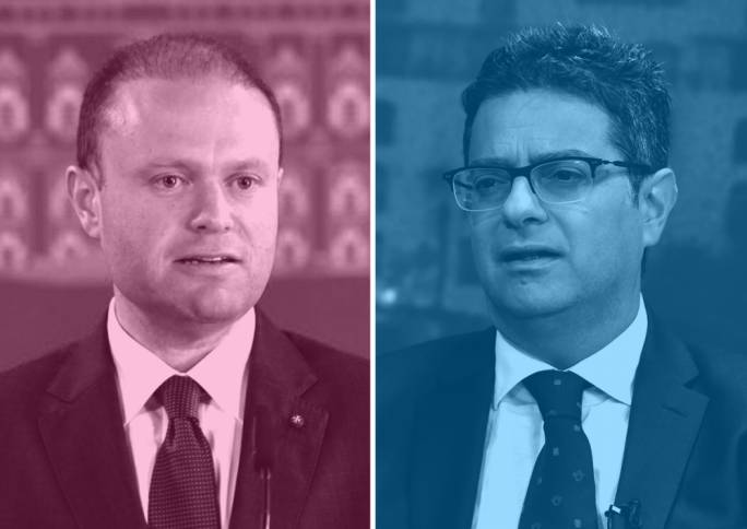 A survey commissioned by It-Torca shows that Prime Minister Joseph Muscat is ahead of Opposition leader Adrian Delia by 25 percentage points when it comes to voter trust