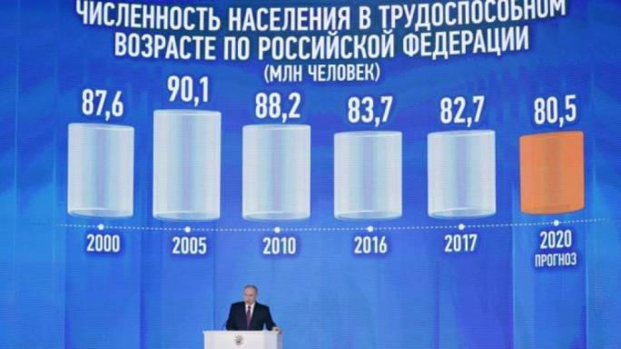 During his speech, Putin also promised to raise life expectancy by 10 years (Photo: BBC)