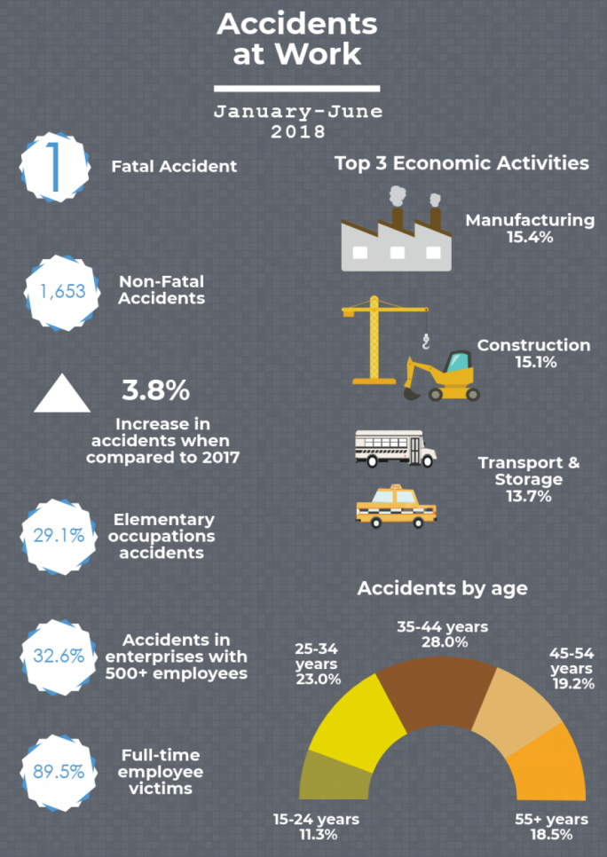 NSO statistics about work accidents in 2018