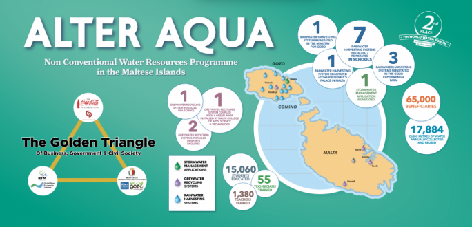 Over 18 million litres of water reused in Malta through the Alter Aqua project
