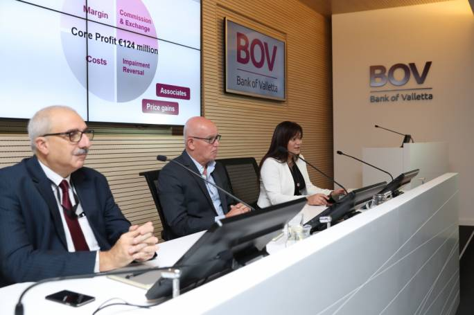 Bank of Valletta registered Euro 143.9 million in pre-tax profit last year