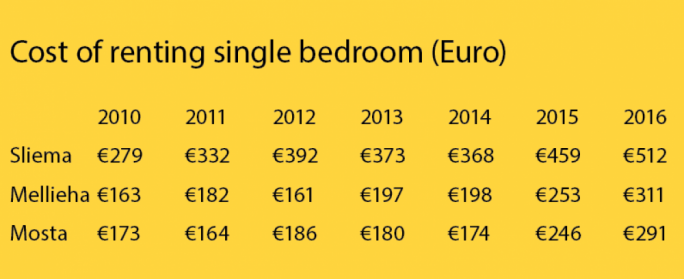 Cost of renting single bedroom (Euro)
