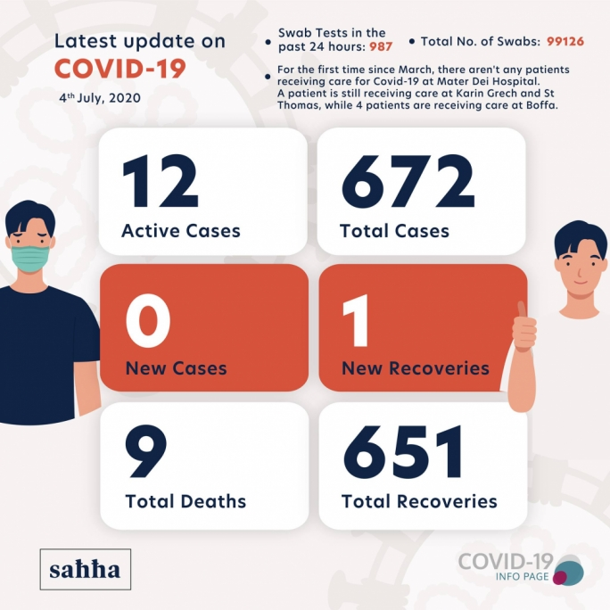 No new coronavirus infections in past 24 hours