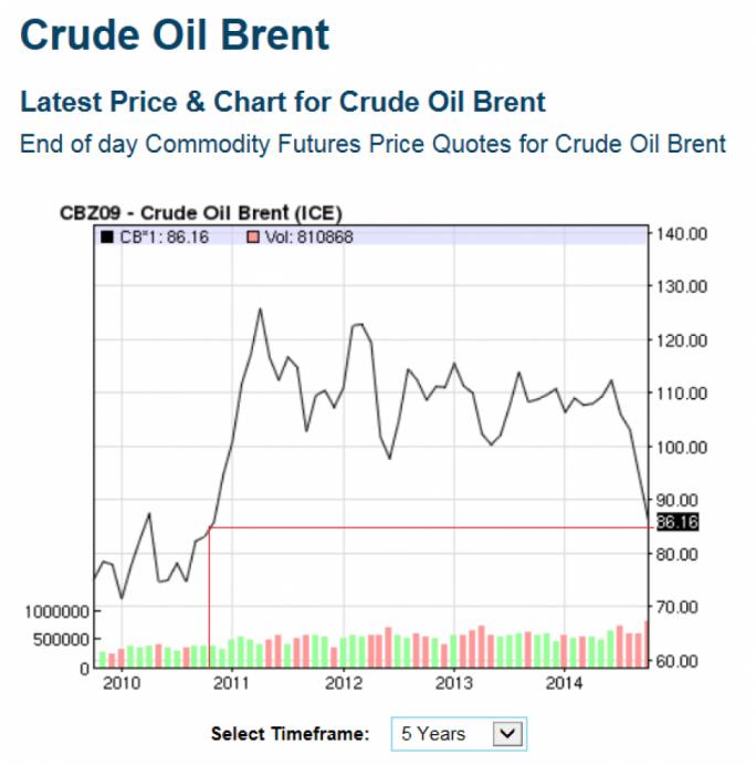 live oil price ticker