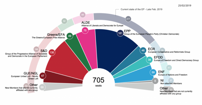 The composition of the European Parliament according to projections